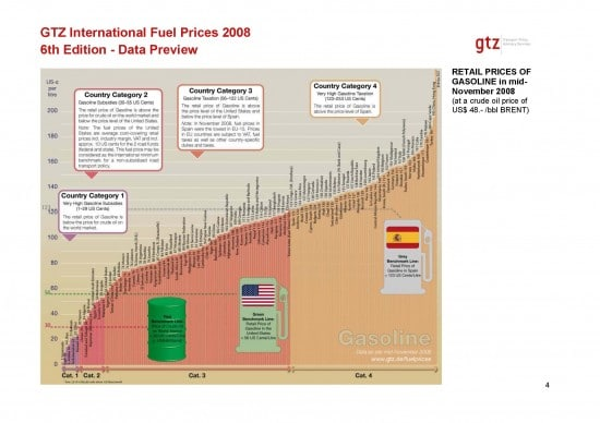 International fuel prices in 2009